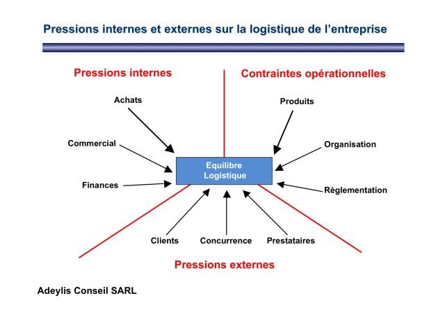 Les pressions qui pèsent sur la logistique de l'entreprise